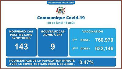 Coronavirus - Mauritius : Situation actuelle de la COVID-19 au Mauritius (16 Août 2021)