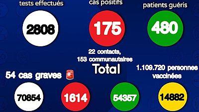 Coronavirus : Situation actuelle de la COVID19 au Sénégal (16 août 2021)