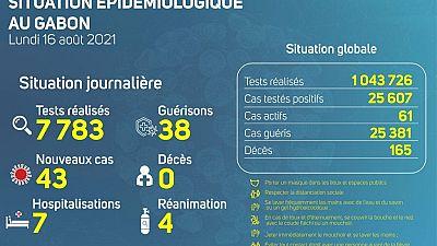 Coronavirus - Gabon : Situation Épidémiologique au Gabon (16 août 2021)