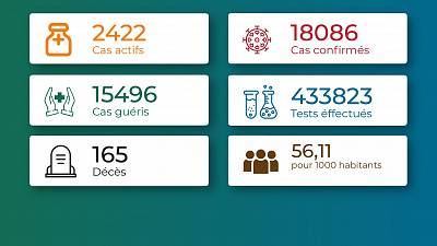 Coronavirus - Togo : Chiffres mis jour à le 16 août 2021