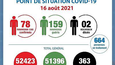 Coronavirus - Côte d'Ivoire : Point de la situation COVID-19 (16 août 2021)