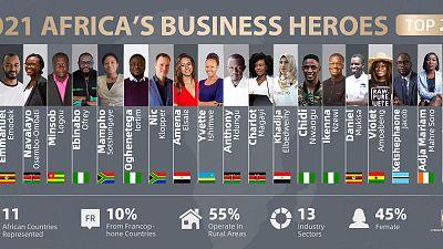 « Africa's Business Heroes » (ABH) annonce le Top 20 de son édition 2021