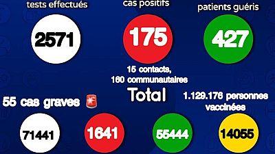 Coronavirus : Situation actuelle de la COVID19 au Sénégal (19 août 2021)