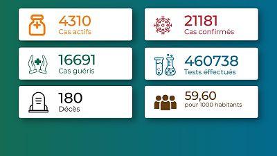 Coronavirus - Togo : Chiffres mis jour à le 29 août 2021