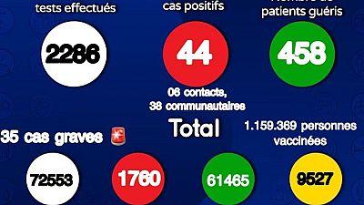Coronavirus : Situation actuelle de la COVID19 au Sénégal (30 août 2021)