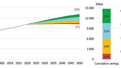 Le refroidissement des bâtiments : une opportunité pour la croissance verte ?