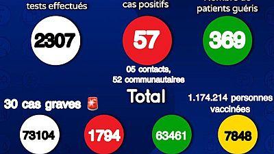 Coronavirus : Situation actuelle de la COVID19 au Sénégal (04 Septembre 2021)