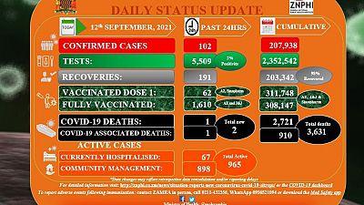 Coronavirus - Zambia: COVID-19 Statistics Daily Status Update (12 September 2021)