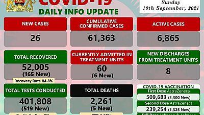 Coronavirus - Malawi: COVID-19 Daily Info Update (19 September 2021)