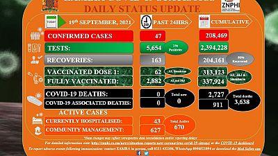 Coronavirus - Zambia: COVID-19 Statistics Daily Status Update (19 September 2021)