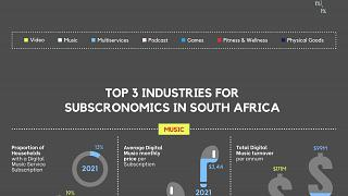 Nearly 1 in 2 South African households is subscribed to SVOD