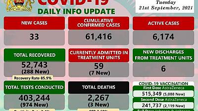 Coronavirus - Malawi: COVID-19 Daily Info Update (21 September 2021)