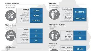 Coronavirus - Rwanda : COVID-19 Mise à jour (23 septembre 2021)