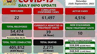 Coronavirus - Malawi: COVID-19 Daily Info Update (25 September 2021)
