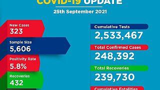 Coronavirus - Kenya: COVID-19 Update (25 September 2021)