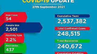 Coronavirus - Kenya: COVID-19 Update (27 September 2021)