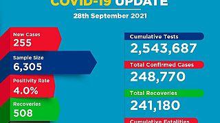 Coronavirus - Kenya: COVID-19 Update (28 September 2021)